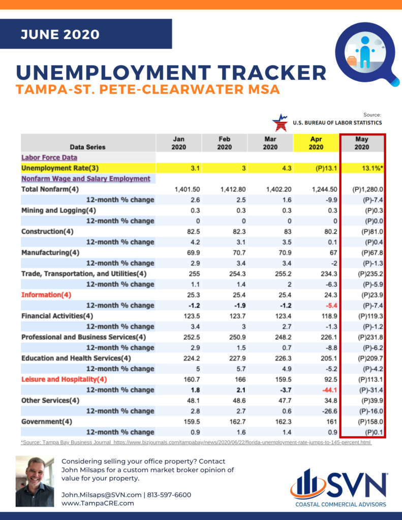 Unemployment Tracker for the Month of May