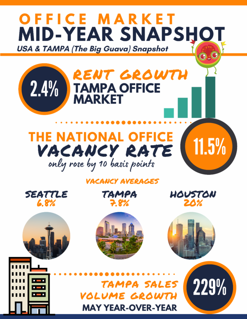 Office Mid-Year Report for Tampa by John Milsaps